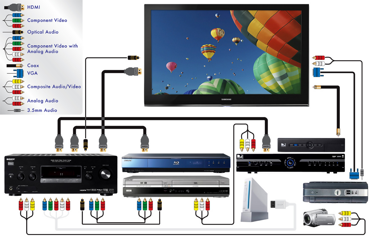 Smart Tv Home Theater Wiring Diagram Diagrams For 1080i Movies From A Digital Cable Dvr To Computer Blu Hook Up Typical
